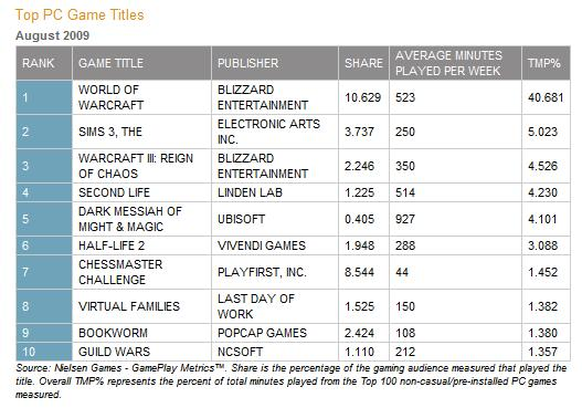 Nielsen GamePlay Metrics - PC Games, August 2009. For reference purposes.