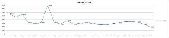 CoH/V's revenue from Q2 2004 to Q4 2009 in million Won