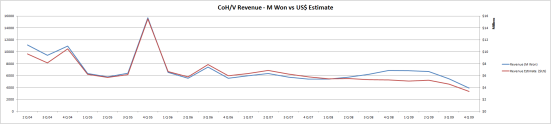 CoH/V's revenue in both million Won and estimated $US.