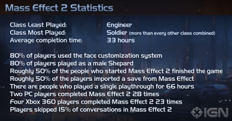 Mass Effect 2 stats summary