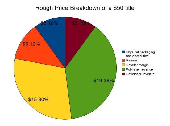 Rough breakdown of a $50 video game box sale