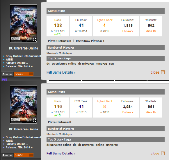 GameSpot's popularity statistics for DCUO