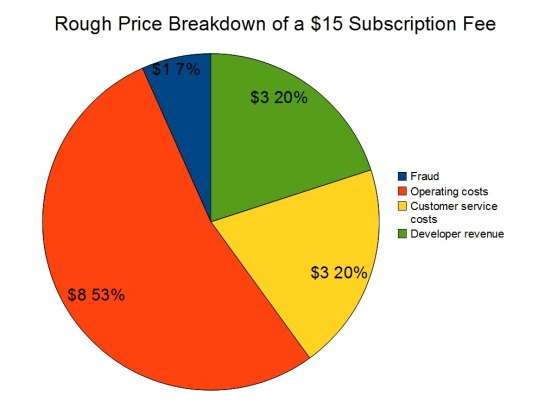 Break down of a $15 subscription fee