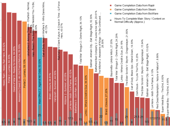 The chart showing the games completion rates