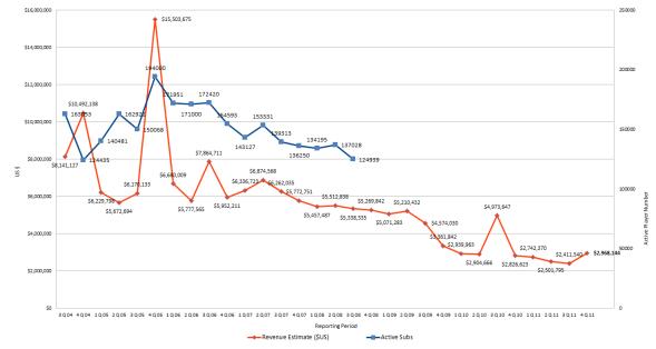 City of Heroes / Villains Revenue Figures by Quarter to Q4 2011