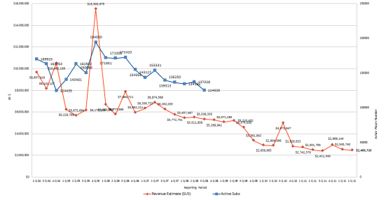 City of Heroes / Villains Revenue, including Q2 2012 results - it's all downhill too.