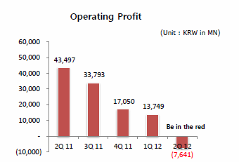 NCsoft Operating Profit Q2 2012, taken straight out of their Q2 2012 Earnings Report. That's a steep slope down.