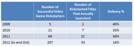 Overall, it's about every 1 in 3 Kickstarted video game titles that have been delivered