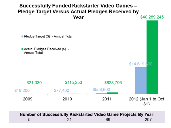 2012 swamps every other year for Kickstarter video game releases.