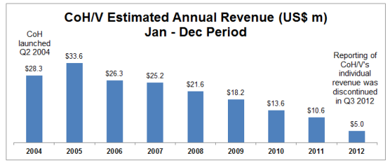 CoH/V's annual revenue using a Jan - Dec reporting period. It slopes down.