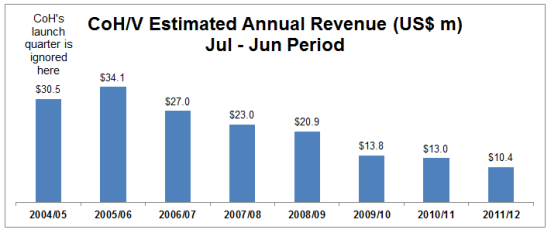 The same figures as the above chart, but on a Jun - Jul reporting period. They also slope down and clearly show 2009/10 as a very hard year for CoH/V's revenue.