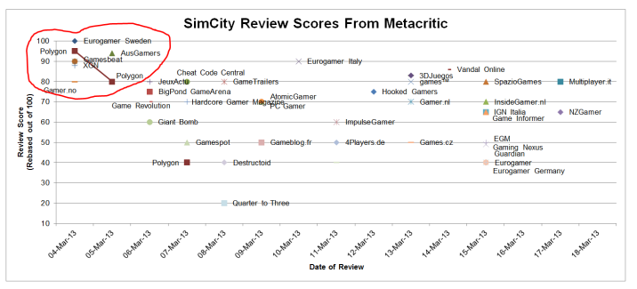 It's a scatter plot chart that shows how the early-reviewing sites gave SimCity much higher scores than those who reviewed it later on.