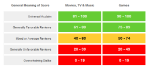 The subjective quality score 'bands' for Metacritic, where 6 out of 10 is good for movies, TV and music but weak for video games.