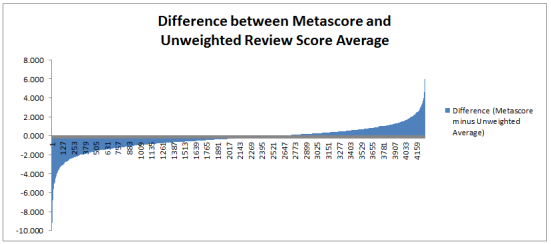 A chart showing an S-style curve in the difference between metascores and uweighted averages, but not a particularly big difference