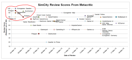 The earliest review scores for SimCity contained its highest scores.