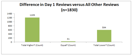 Day 1 reviews are about twice as likely to be higher than all subsequent reviews versus lower.
