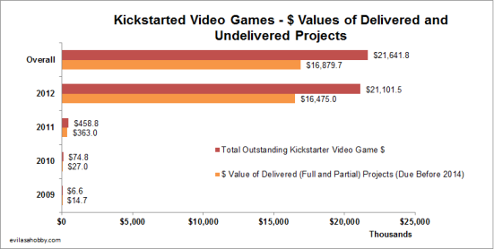 Overall Kickstarted video games worth US$16.8m have delivered partly or fully on their pitch, and have $21.6m left outstanding in undelivered projects.