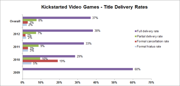 A chart showing that overall, only 37% of video game Kickstarters fully deliver on what they promised.