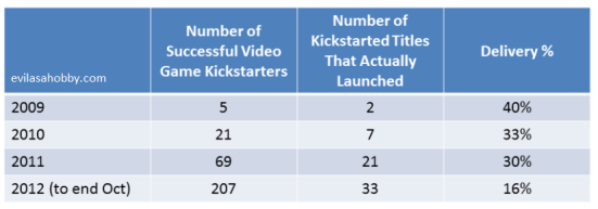 The previous chart also showed only about a third of Kickstarted video games had delivered their title.