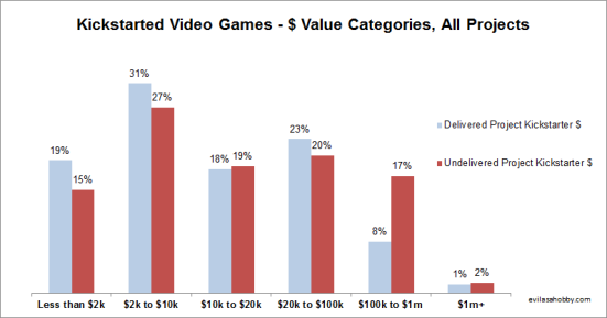 No real differences in the amount raised via Kickstarter in terms of successful versus non-delivered titles.
