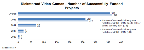 A chart showing the number of successfully funded Kickstarter video game projects by year - 5 in 2009, 21 in 2010, 69 in 2011 and 271 in 2012