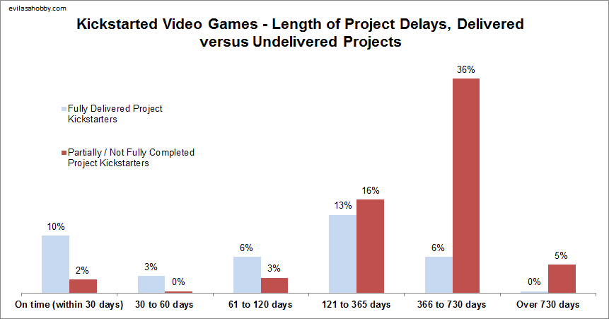 Video Game Delivery Project Team