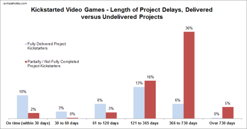 A chart showing 10% of Kickstarter video game projects are delivered on time and more than half leave backers waiting at least 4 months.