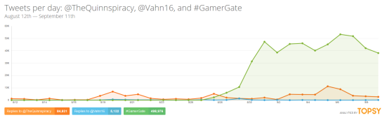 GamerGate really picked up the Tweet mentions over the last few days and has been repeated more than Zoe Quinn's Twitter handle.
