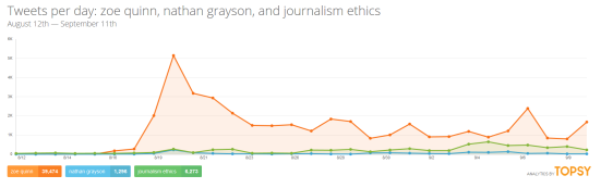 Zoe Quinn has seen a lot more mentions in Twitter than Nathan Grayson and Journalism Ethics combined
