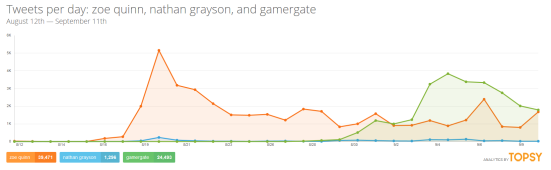 Zoe Quinn mentions again outstrip GamerGate mentions in Twitter