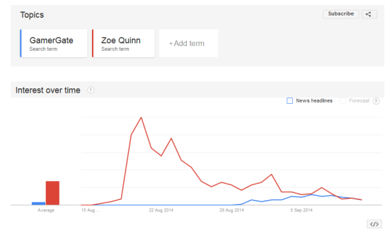 A Google Trends chart showing that Zoe Quinn has been a much more searched for term than GamerGate