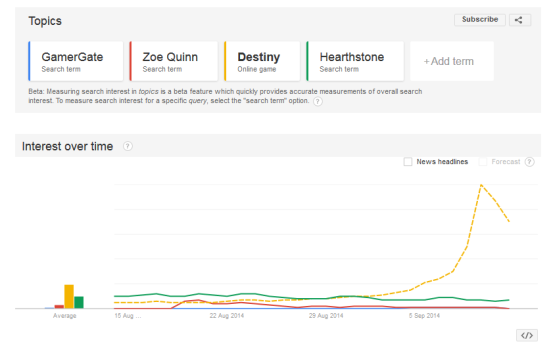 Destiny is a lot more popular a search term than Zoe Quinn or GamerGate