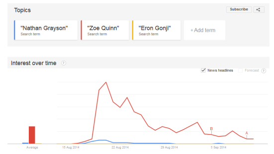A Google Trends report showing that Zoe Quinn was far more searched than any other name, especially that of Nathan Grayson.